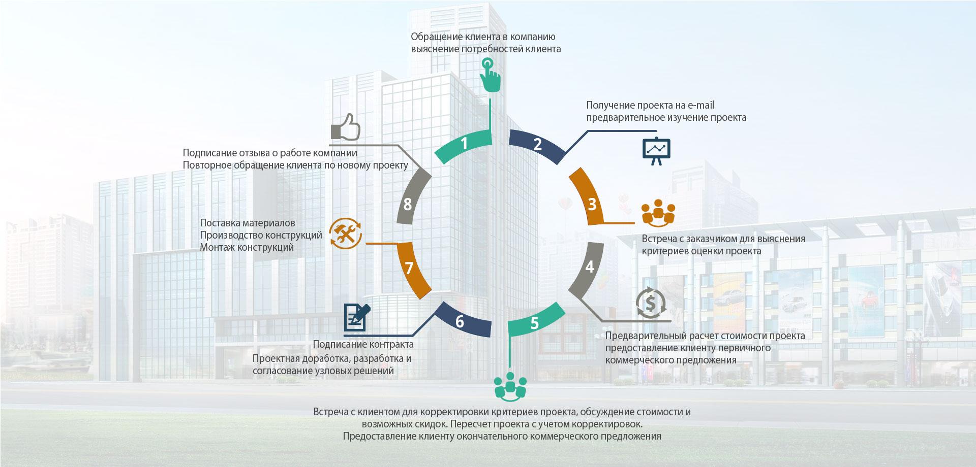 kak-mi-rabotaem-infographic